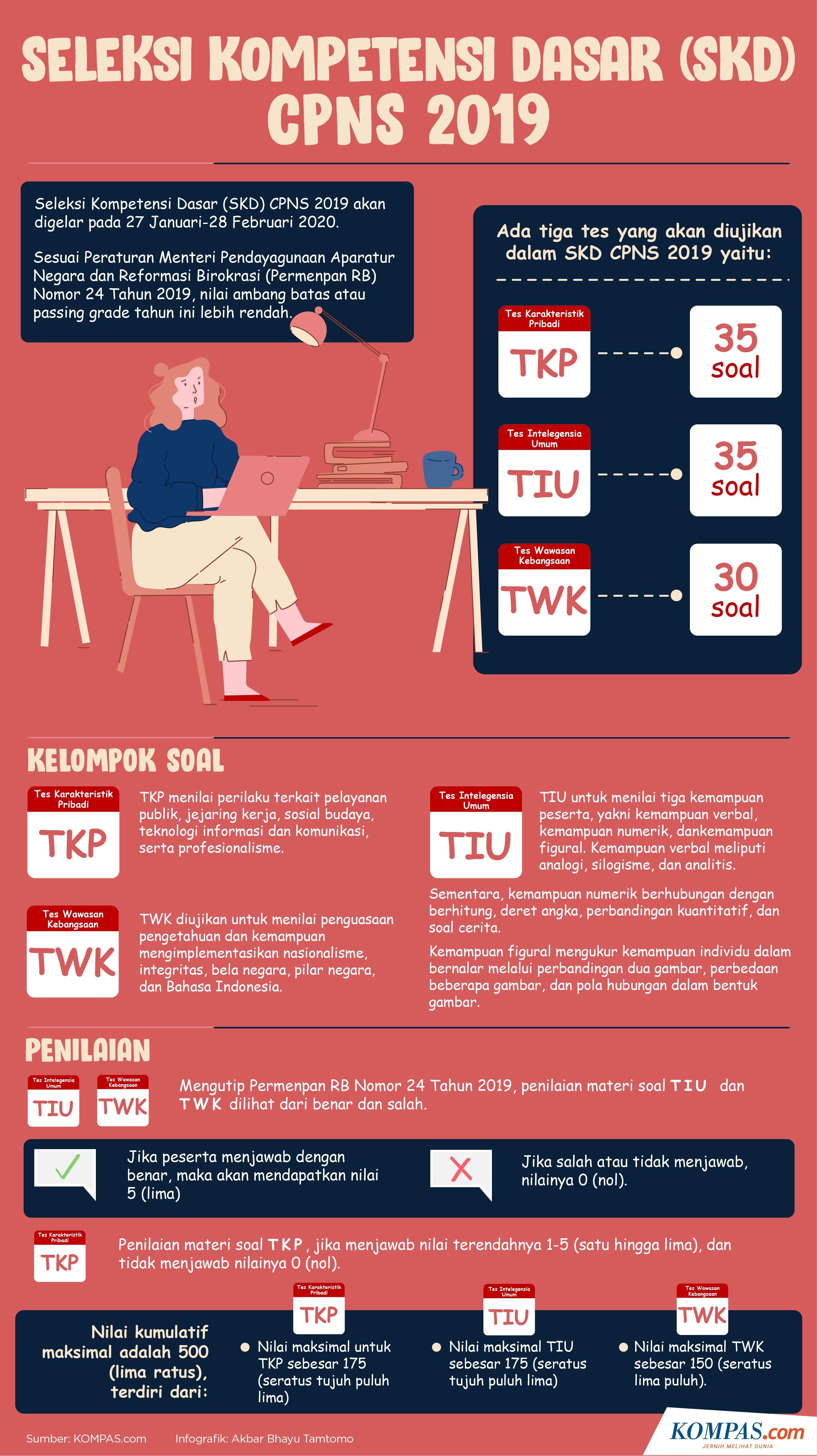infografik: SKD CPNS
