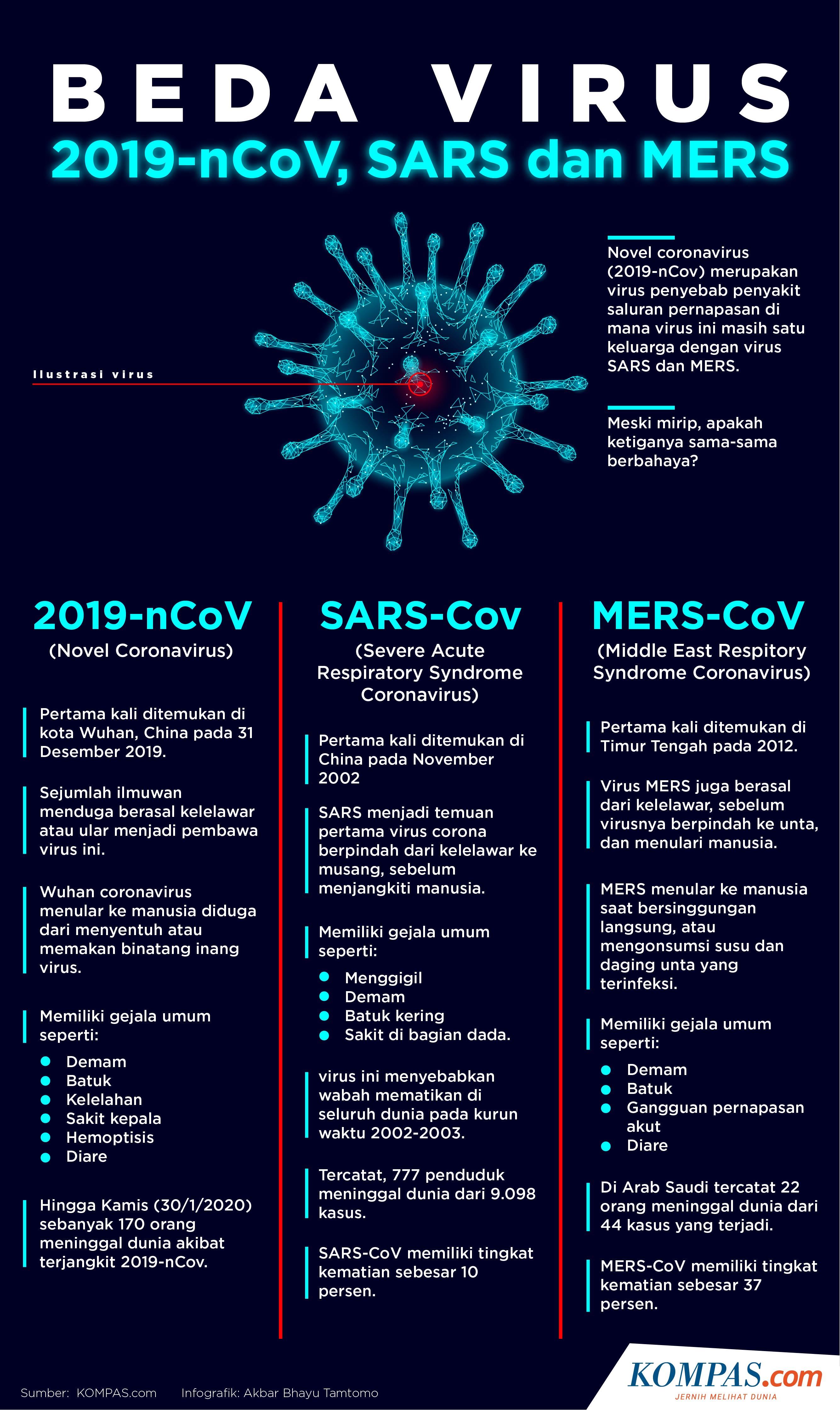 virus corona adalah penyakit