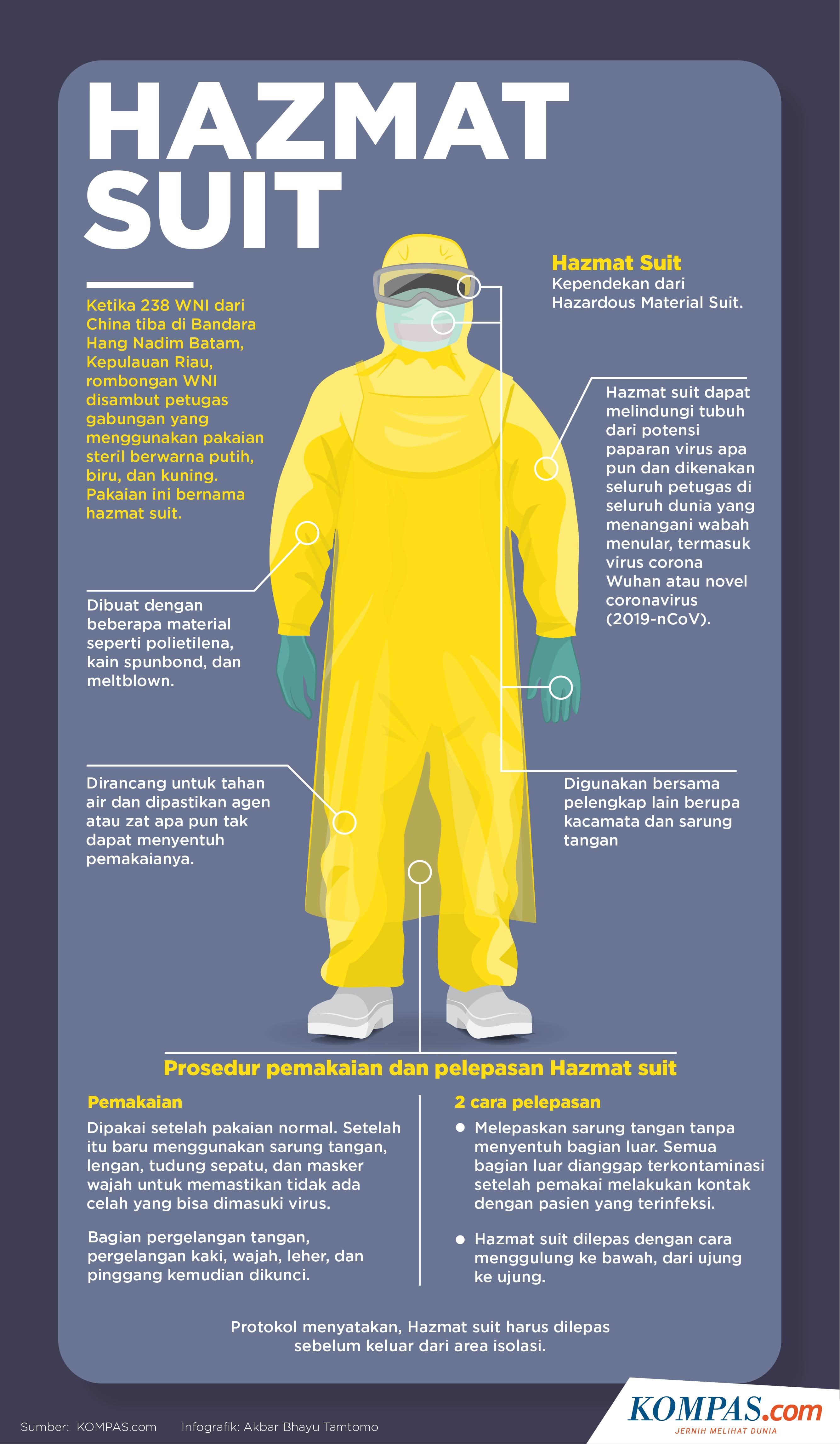 Infografik: Mengenal Hazmat Suit (KOMPAS.com/Akbar Bhayu Tamtomo)