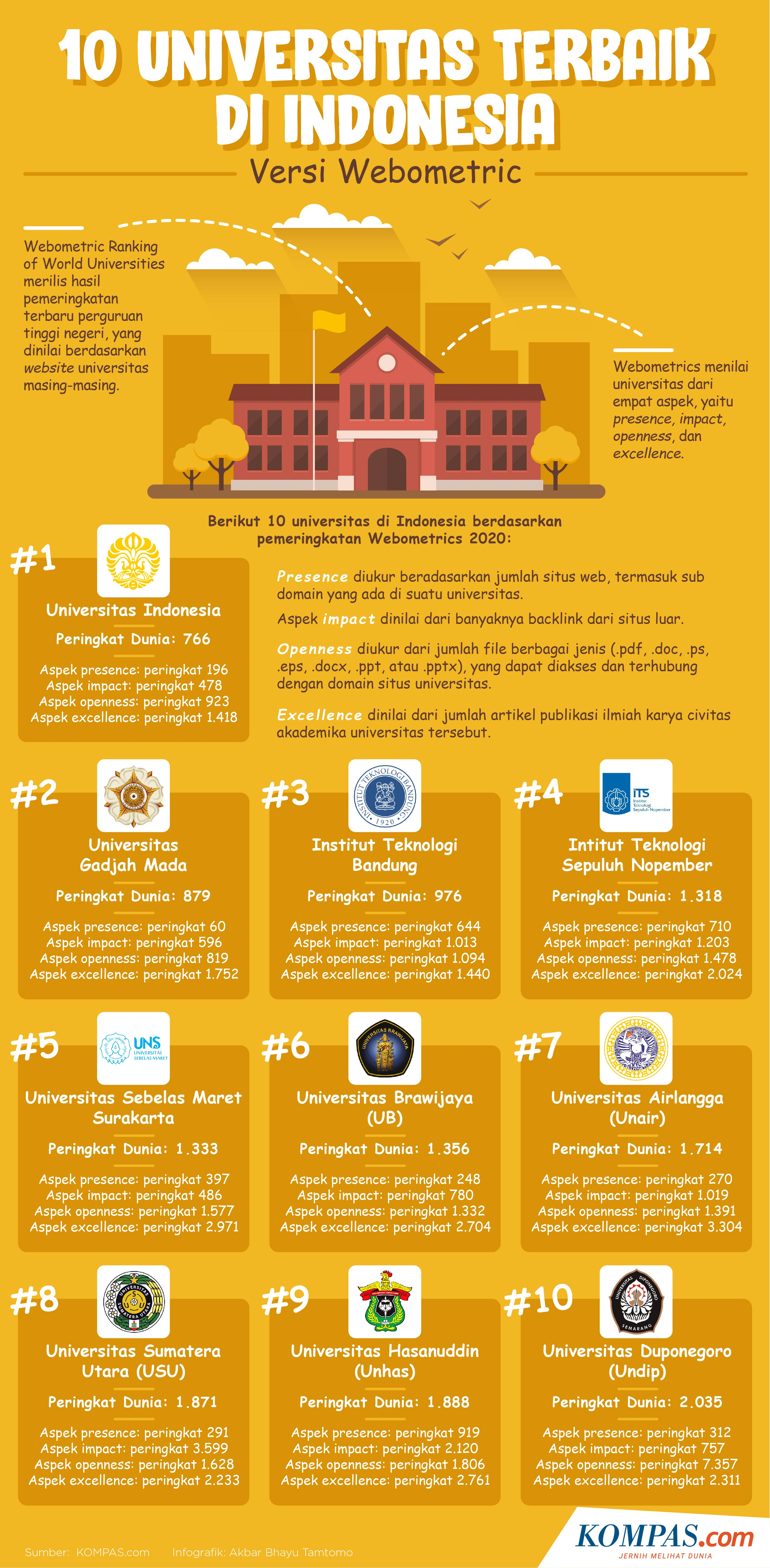 Infografik 10 Universitas Terbaik Di Indonesia Versi Webometrics