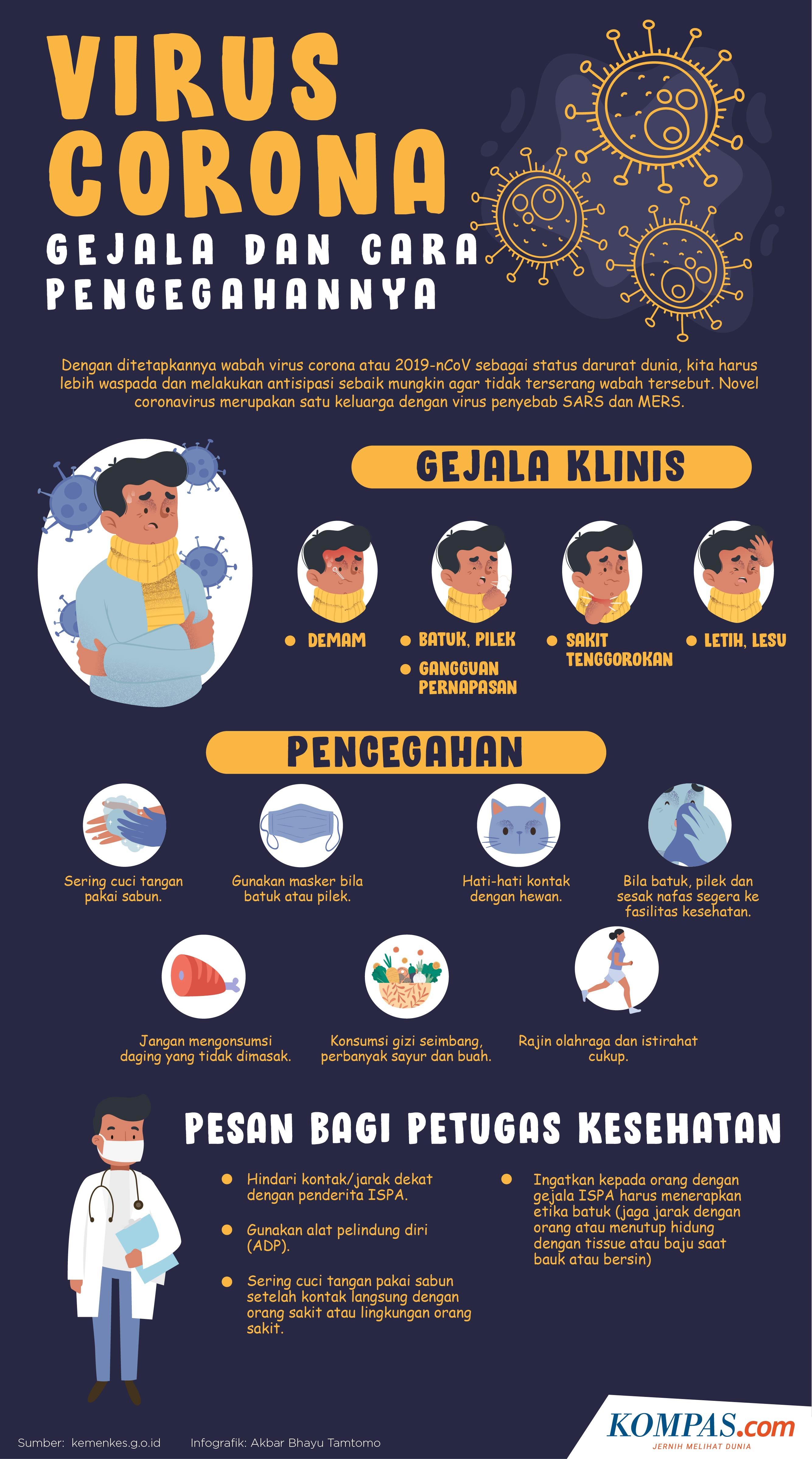 Infografik Gejala Dan Cara Pencegahan Virus Corona