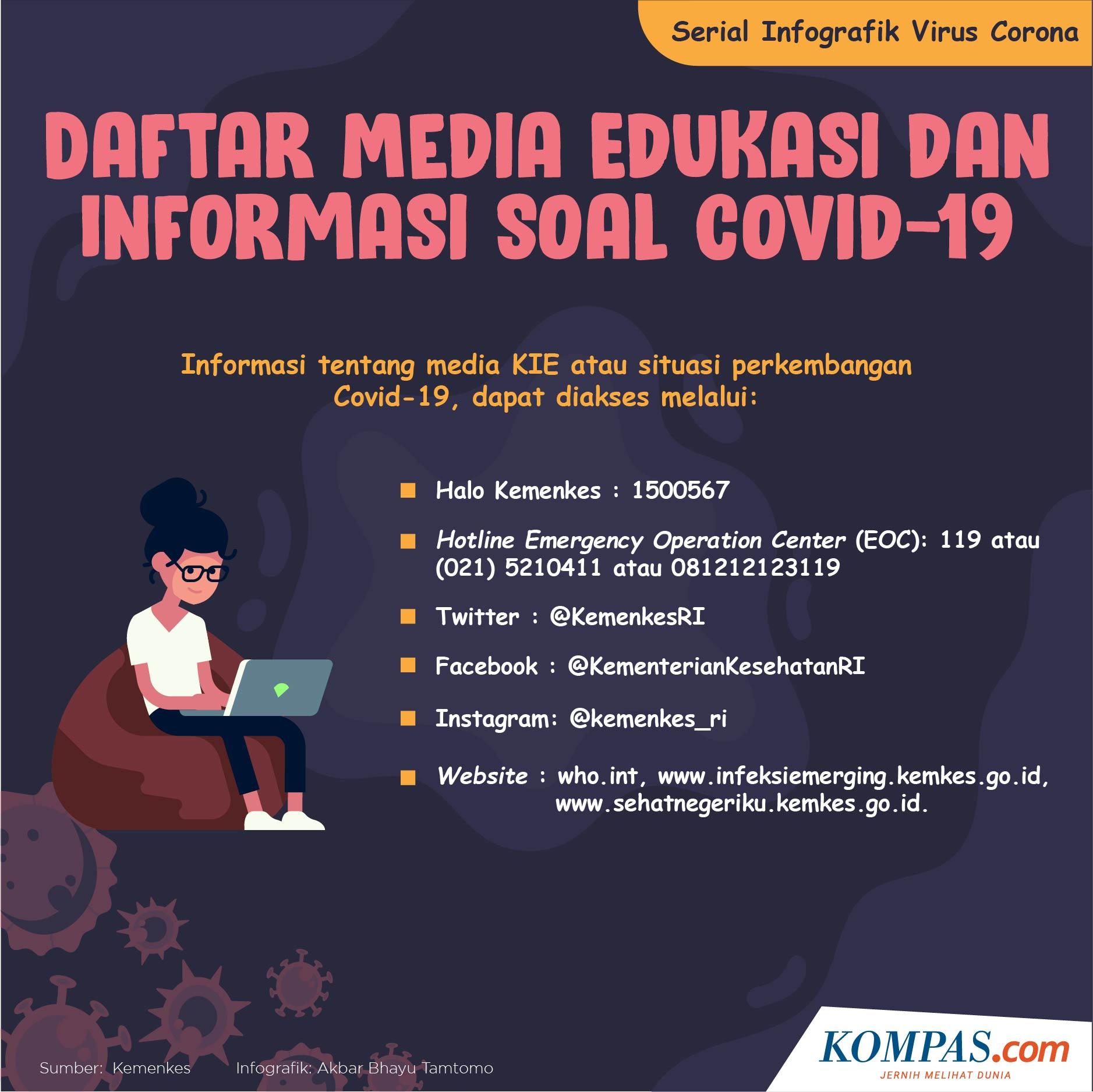 Infografik Daftar Media Edukasi Dan Informasi Soal Covid 19