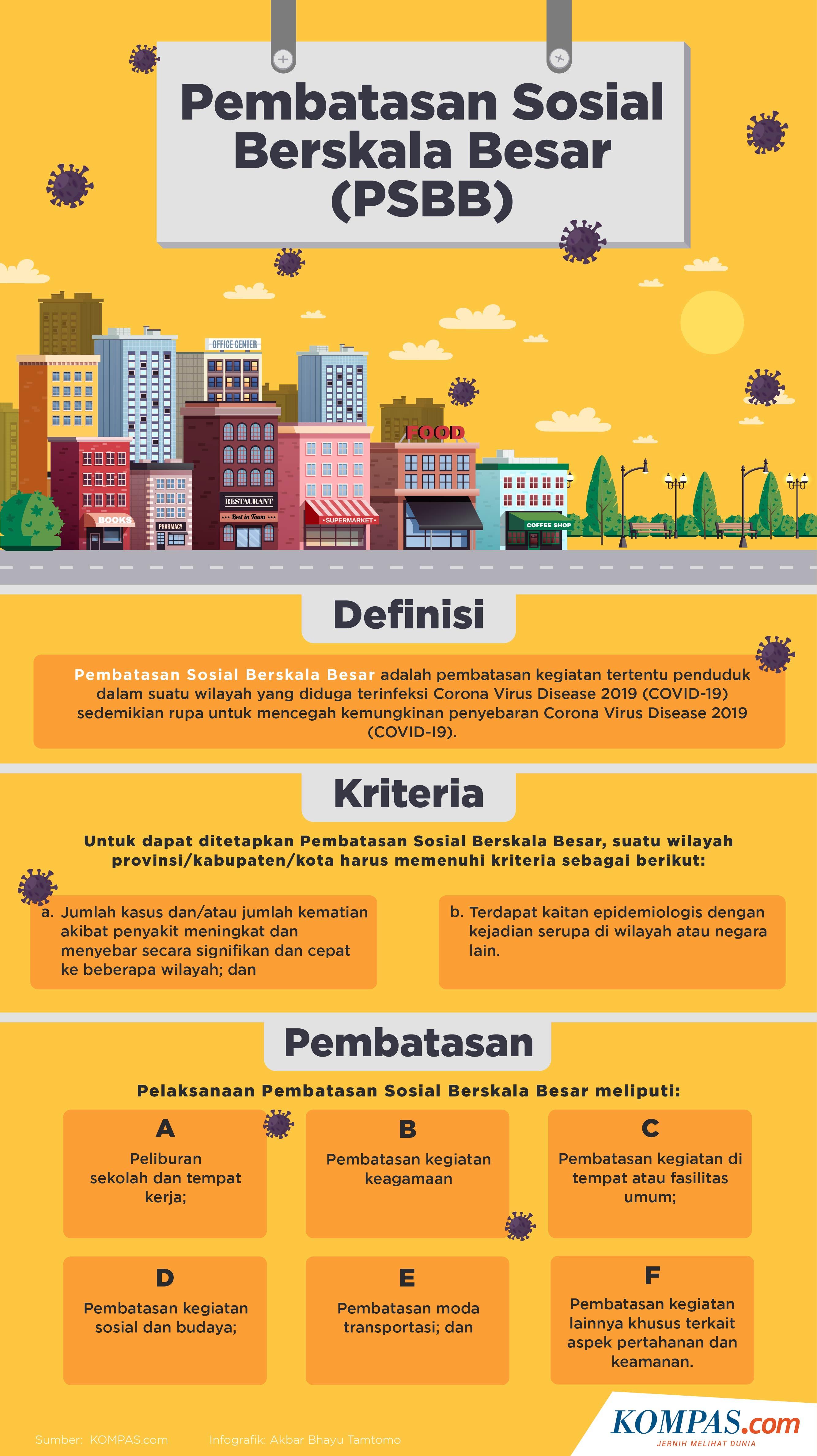 Infografik Memahami Pembatasan Sosial Berskala Besar Atau Psbb