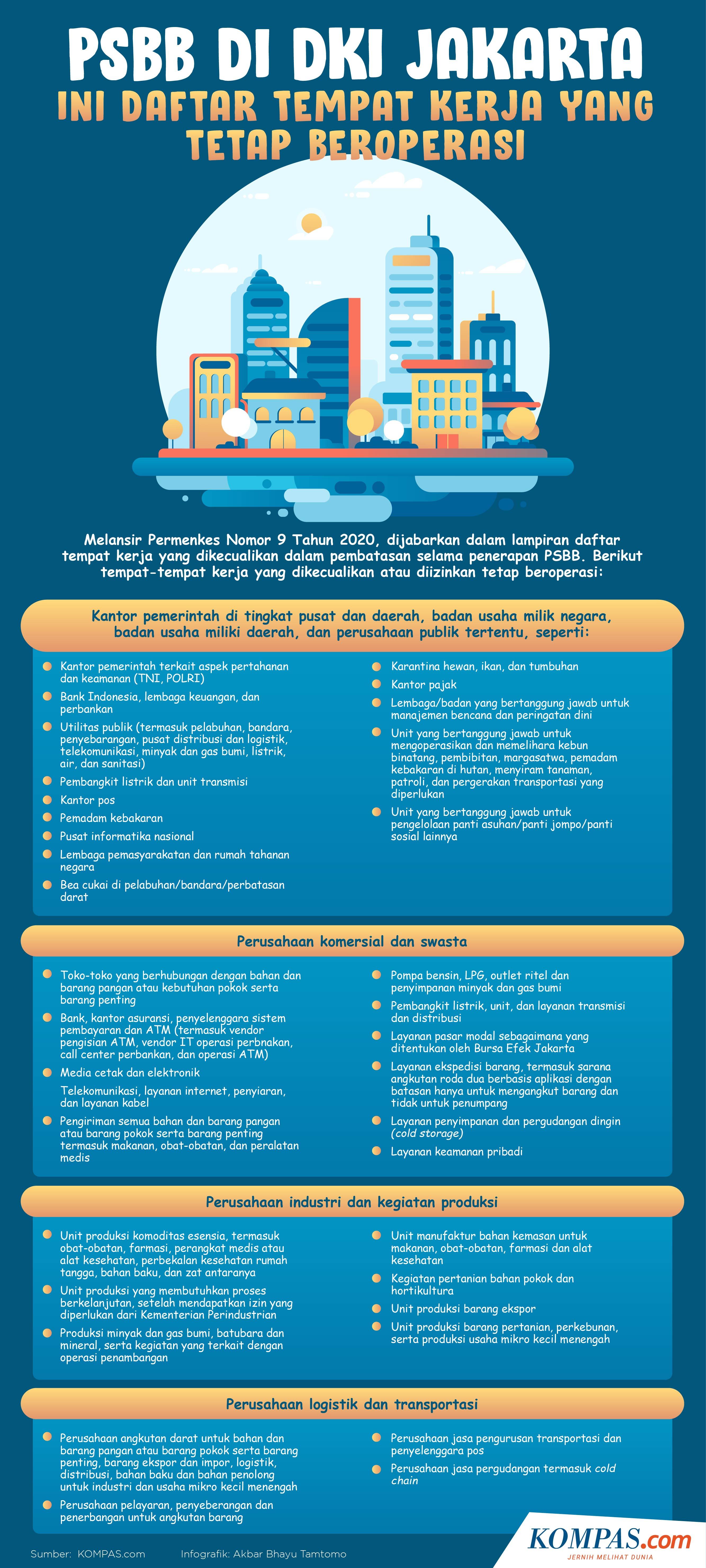 Infografik Psbb Dki Jakarta Ini Daftar Tempat Kerja Yang Tetap Beroperasi