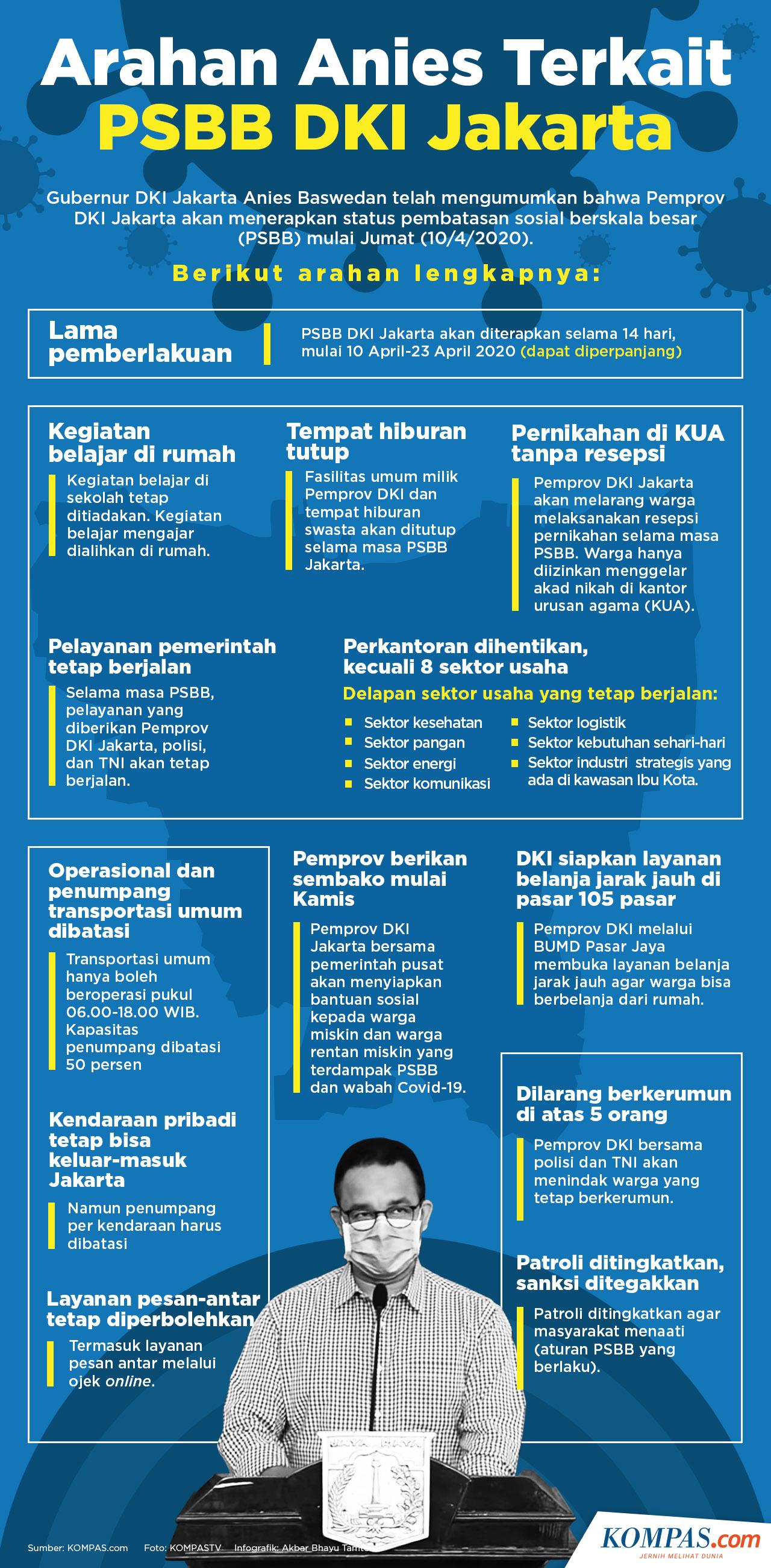 Infografik Arahan Anies Terkait Psbb Dki Jakarta