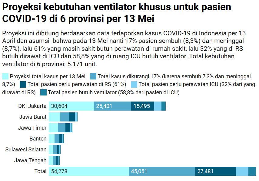 Mei Kasus Corona Indonesia Bisa 50 000 Dan Lumpuhkan Rumah Sakit Halaman All Kompas Com
