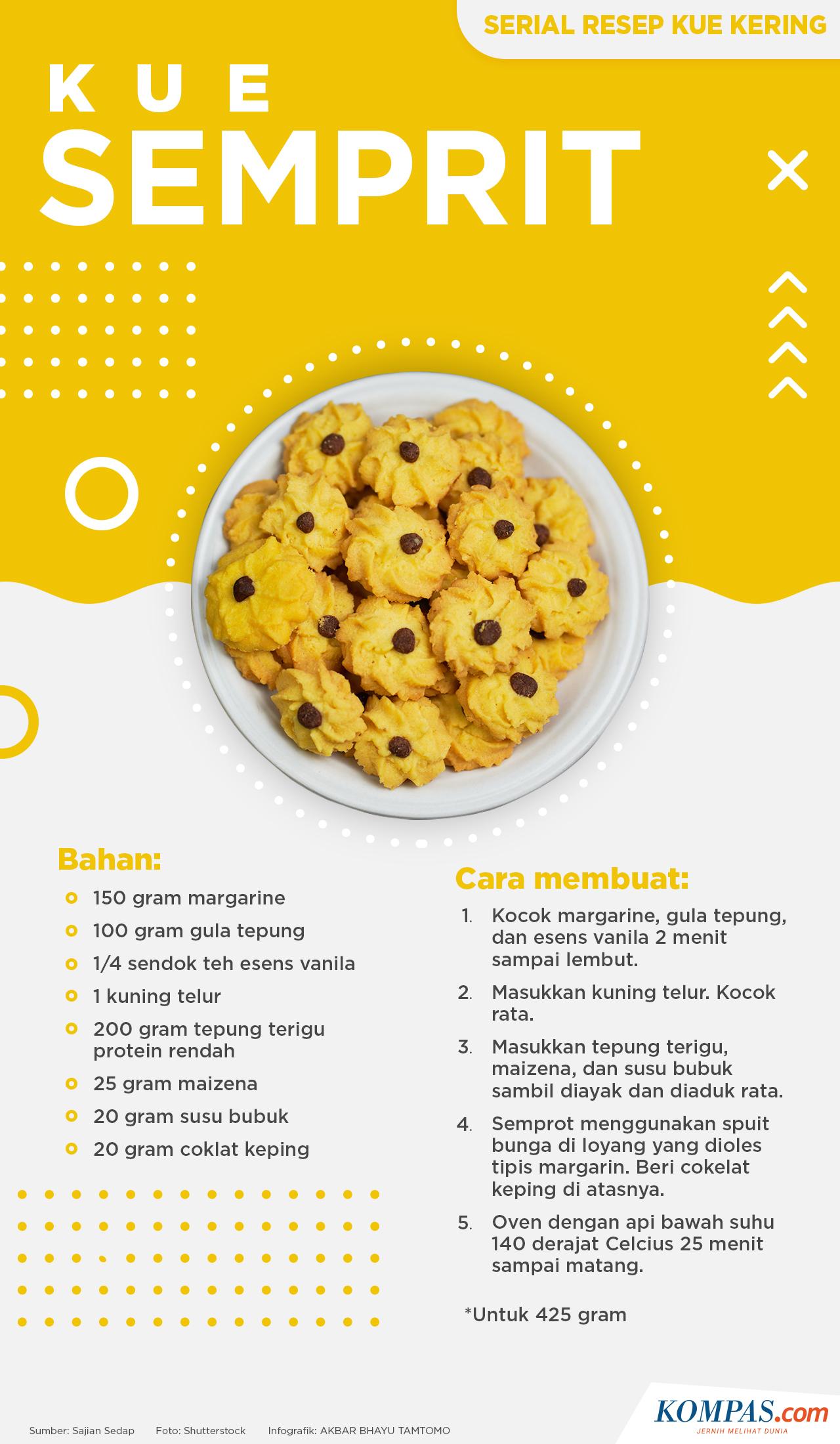 Infografik Kue Semprit