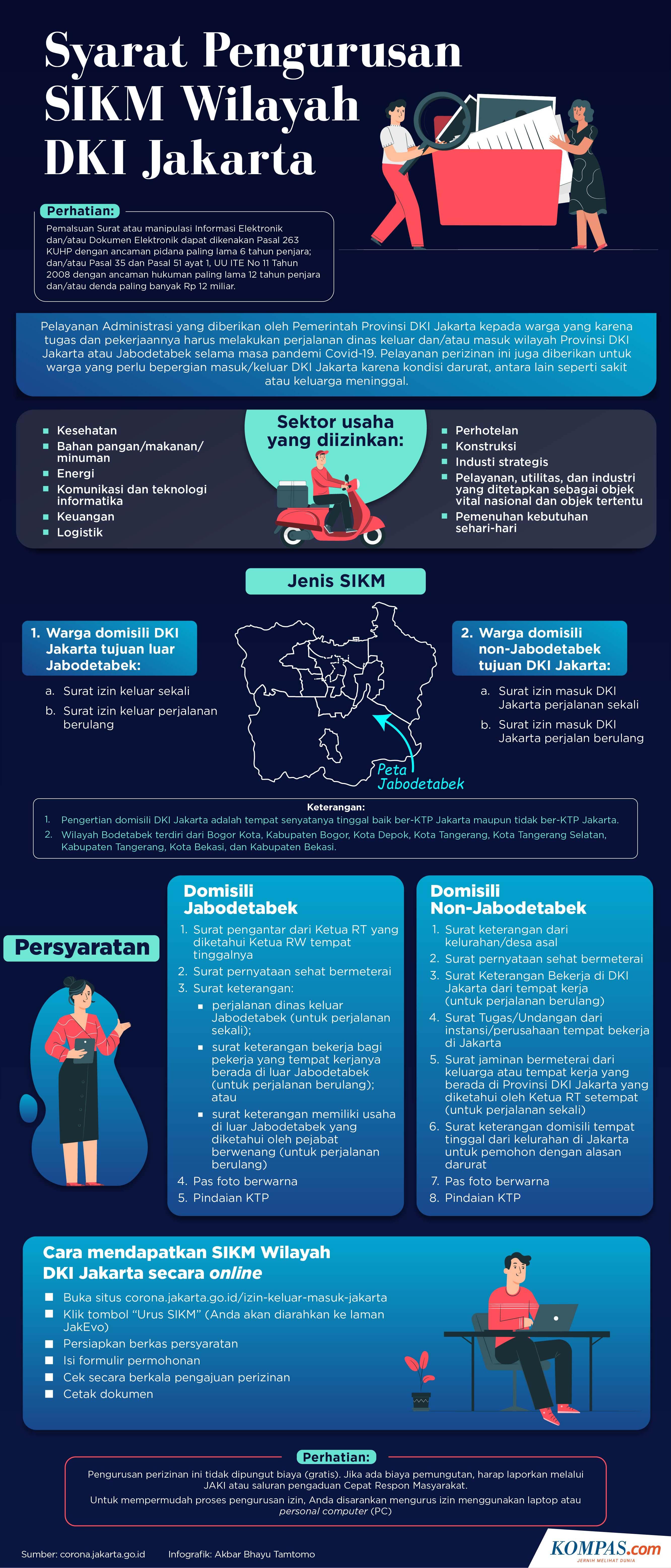 Infografik Syarat Dan Cara Mengurus Sikm Dki Jakarta