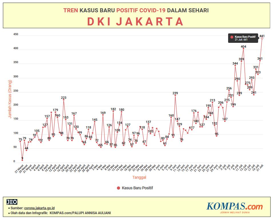 19 Rw Di Jakarta Pusat Masuk Kategori Zona Merah Covid 19 Halaman All Kompas Com