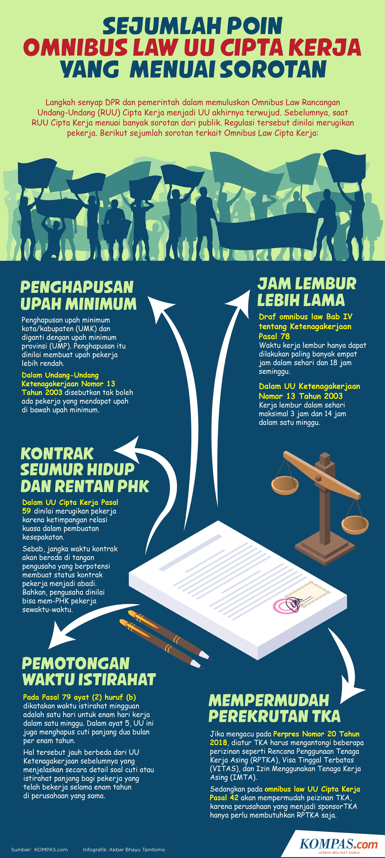 Omnibus Law Uu Cipta Kerja Jadi Sorotan Media Asing Bagaimana Pemberitaannya Halaman All Kompas Com