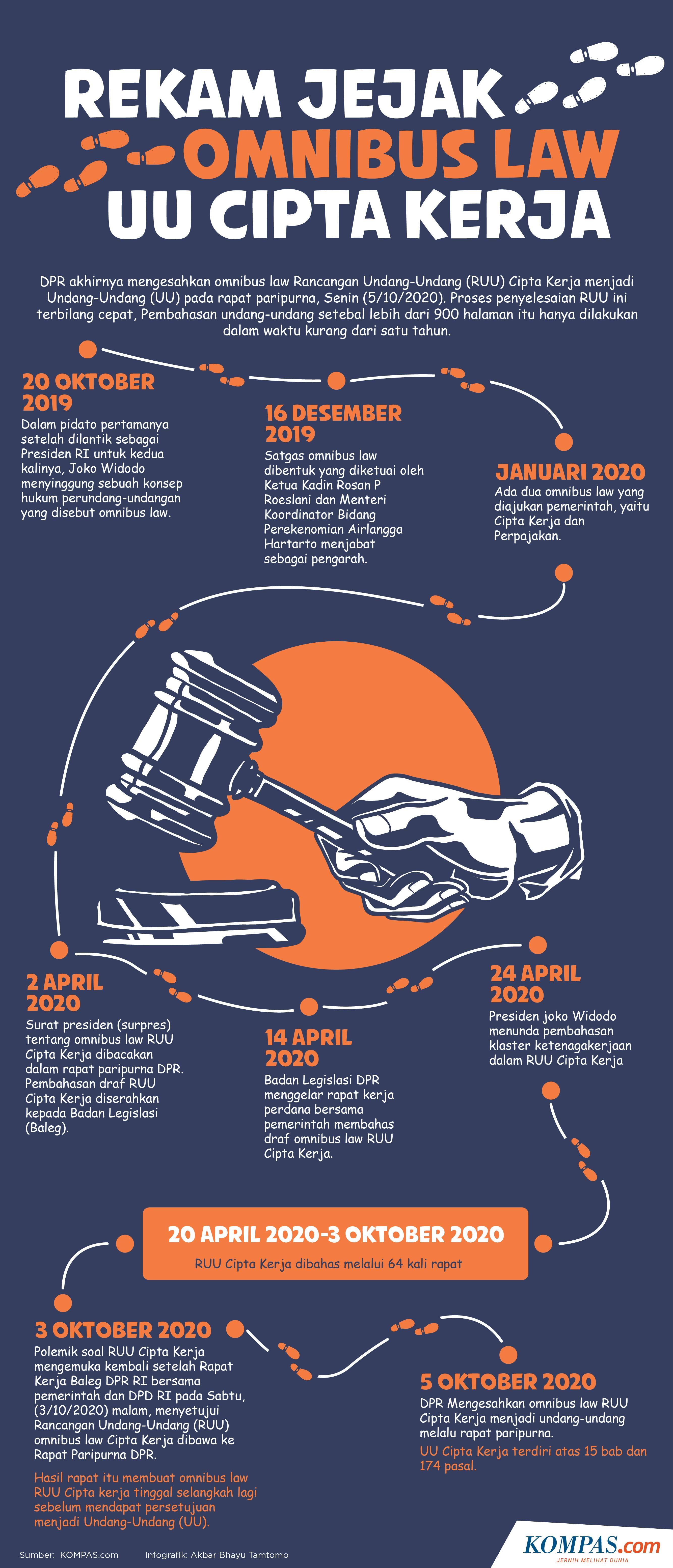 Infografik Rekam Jejak Omnibus Law Uu Cipta Kerja