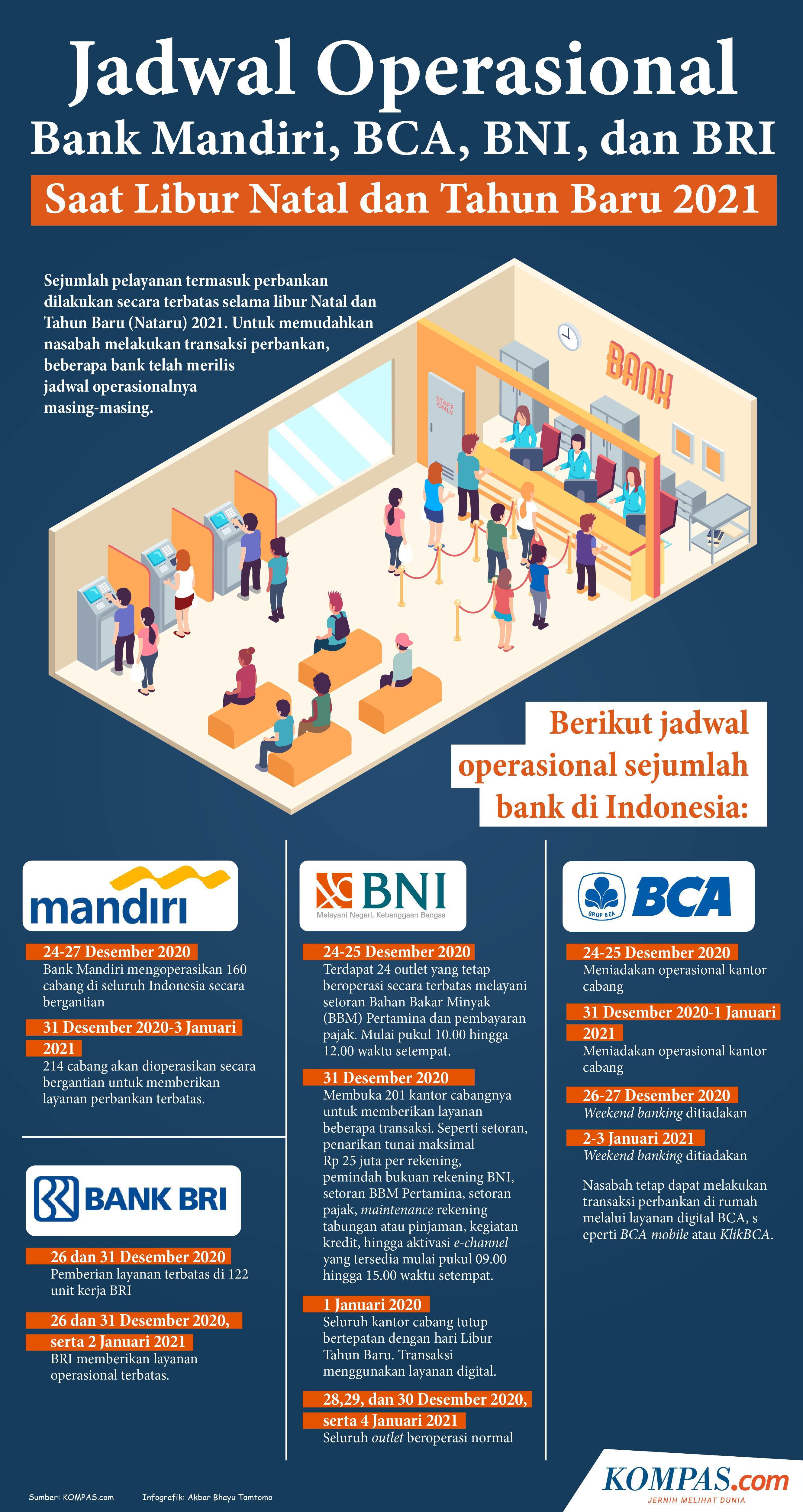 Infografik: Jadwal Operasional Bank Mandiri, BCA, BNI, dan BRI Libur Natal dan Tahun Baru 2021.