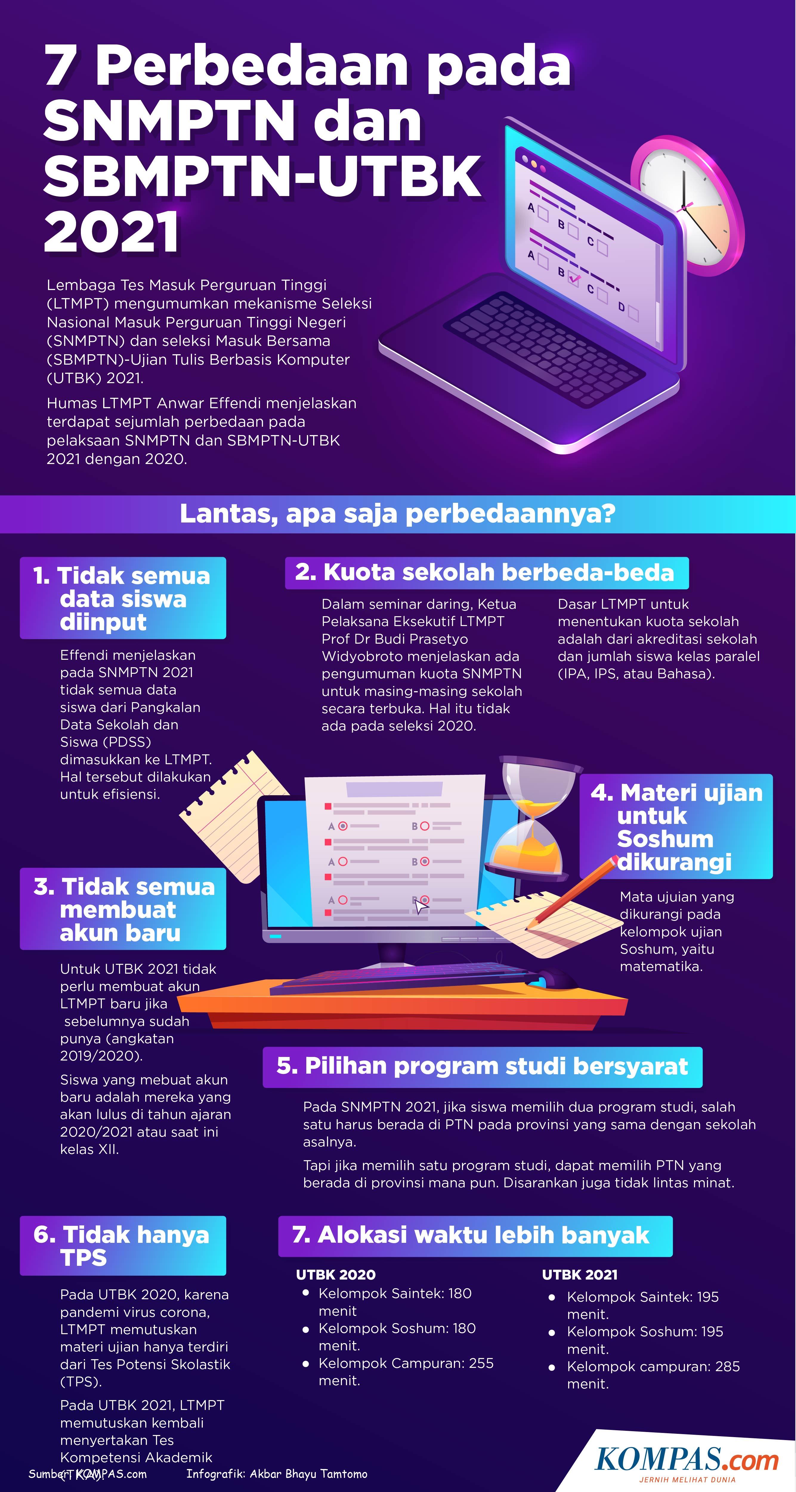 6 Langkah Pendaftaran Utbk Sbmptn 2021 Login Di Portal Ltmpt Ac Id Halaman All Kompas Com