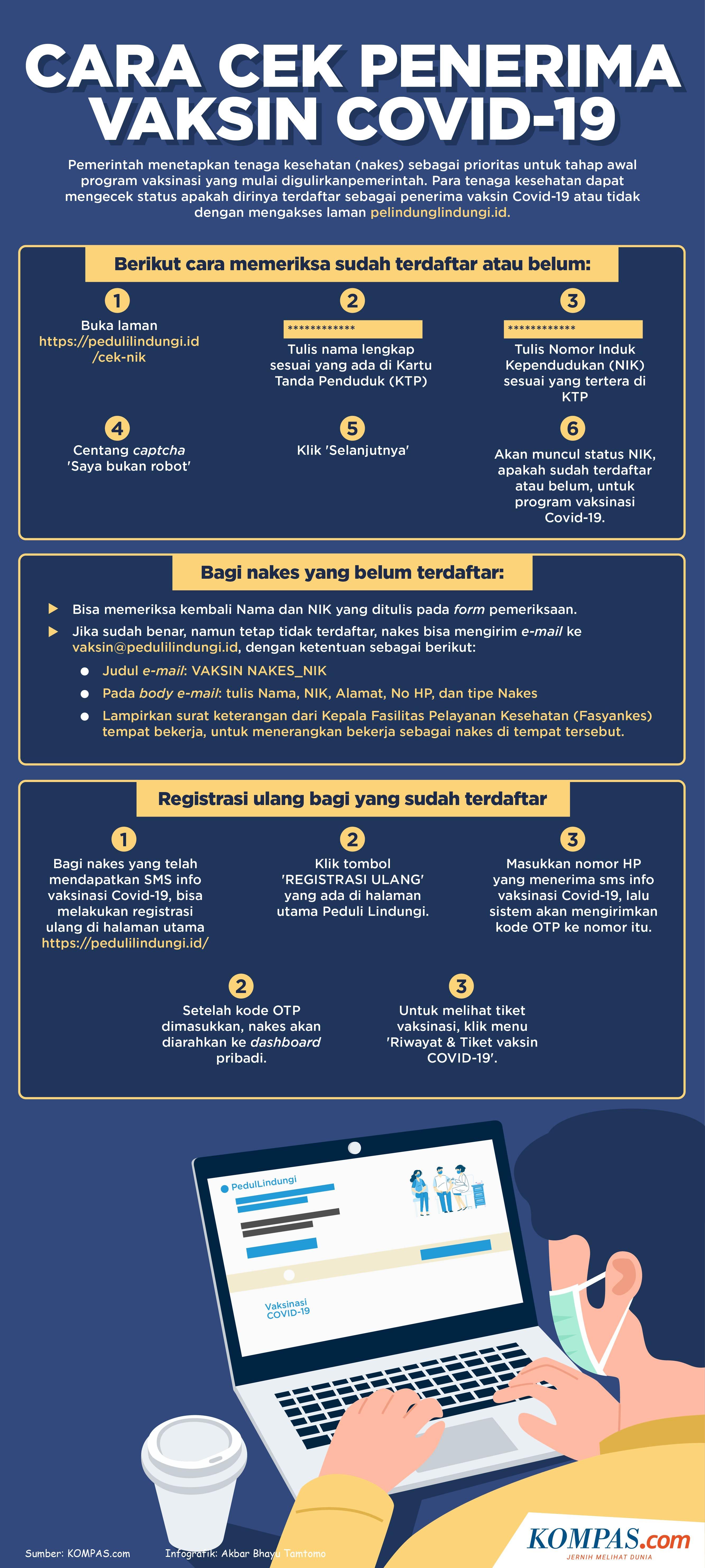 Infografik Cara Cek Penerima Vaksin Covid 19