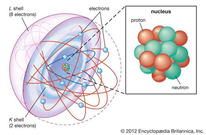 Partikel dan Materi - Ilmu Pengetahuan Alam SMP