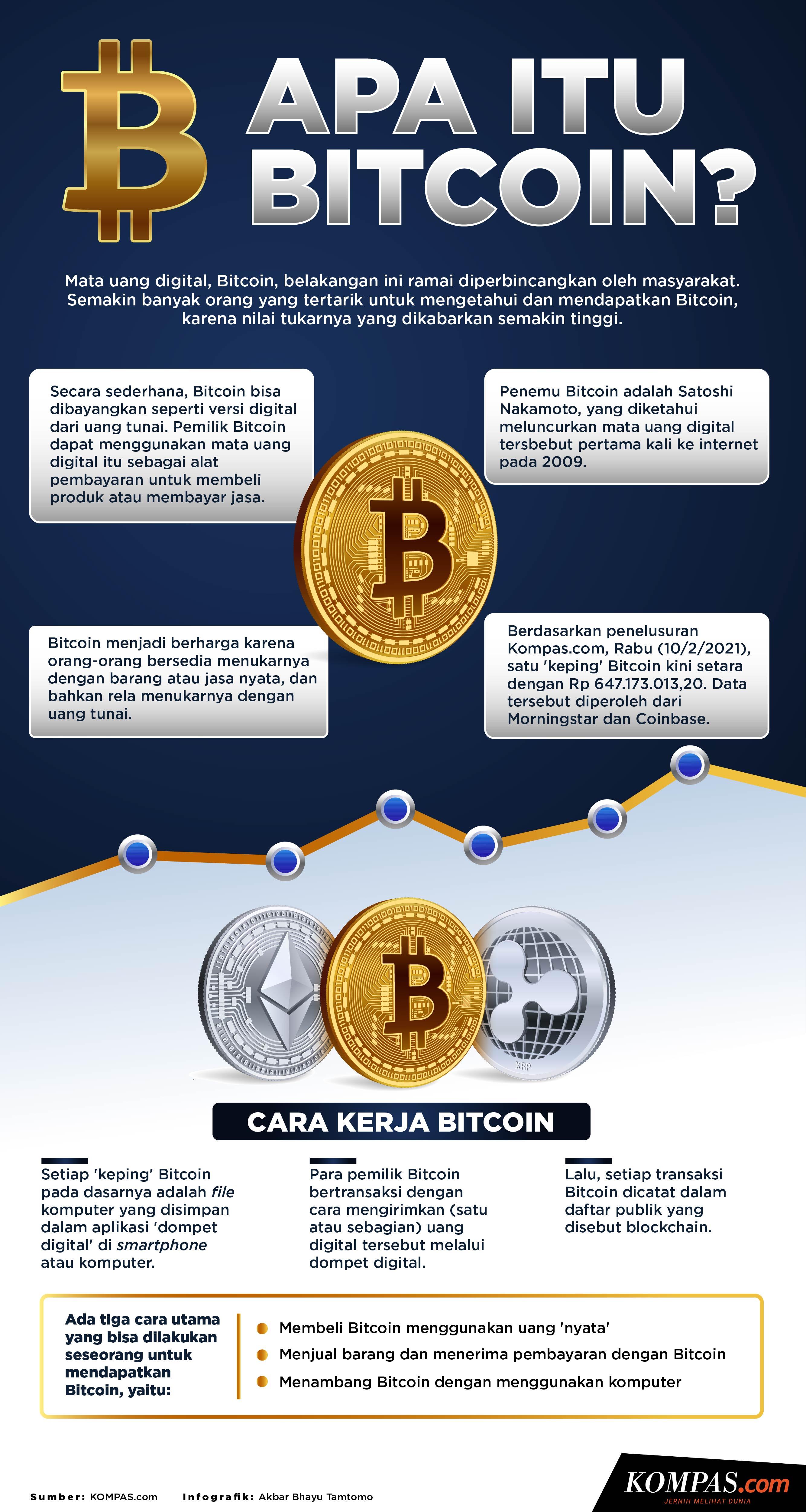 apa itu bitcoin malaysia
