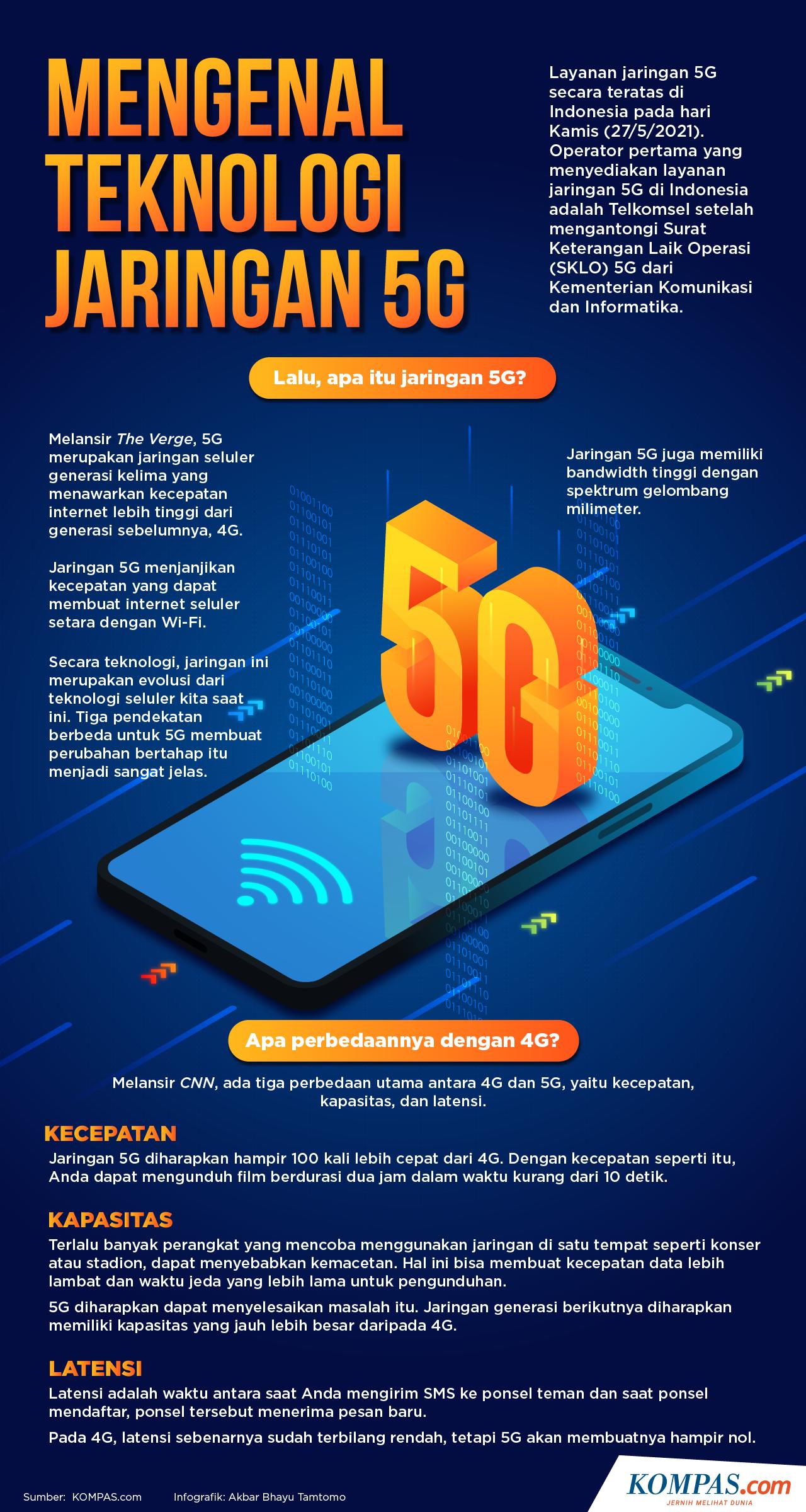 Infografik: Mengenal Teknologi Jaringan 5G.