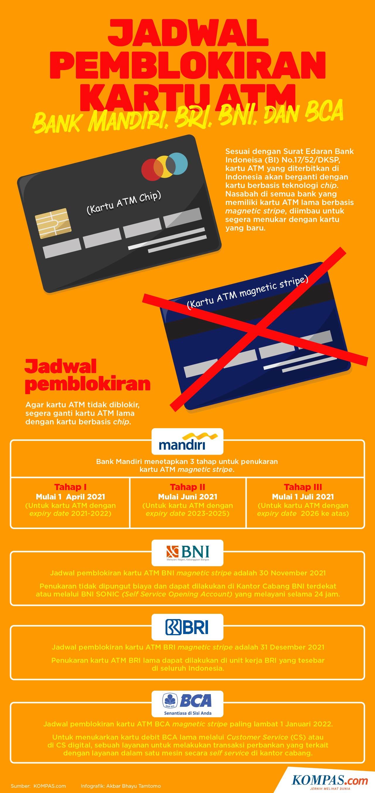 Infografik: Jadwal Pemblokiran Kartu ATM Bank Mandiri, BRI, BNI, dan BCA.