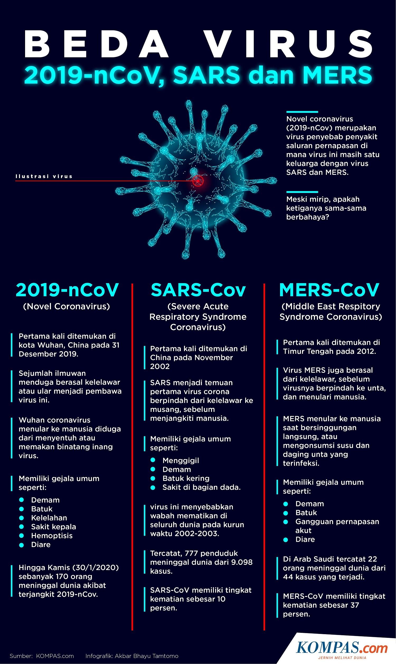virus coronavirus gejala penyakit apa