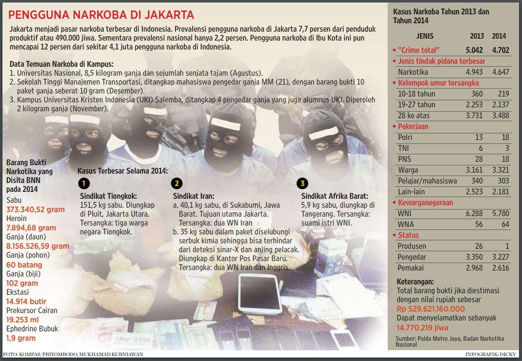 Kasus penggerebekan narkoba di kampus pada 2014 jadi salah satu catatan utama di pemberitaan harian Kompas edisi 24 Desember 2014